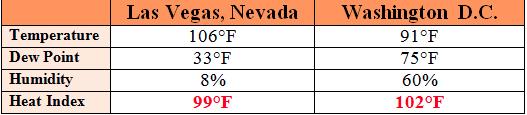 humidity vs dry heat