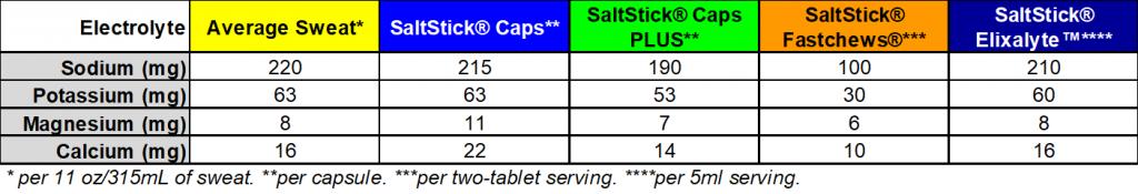 SaltStick Electrolyte Content Chart